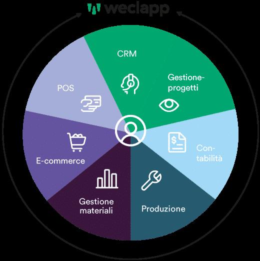 Il nuovo modo: soluzione all-in-one di weclapp. Semplice ed economico.