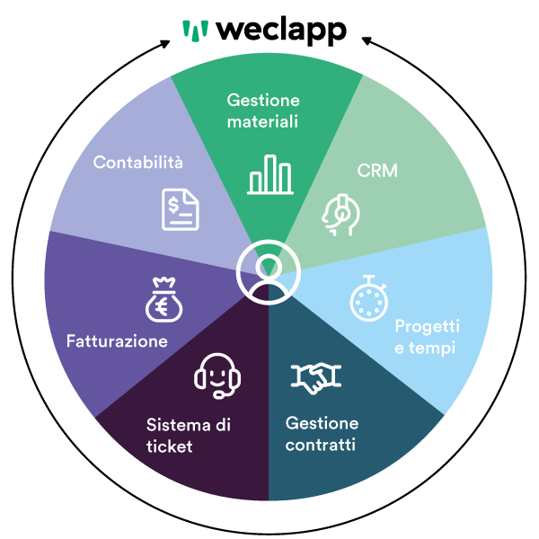 weclapp system integrator software