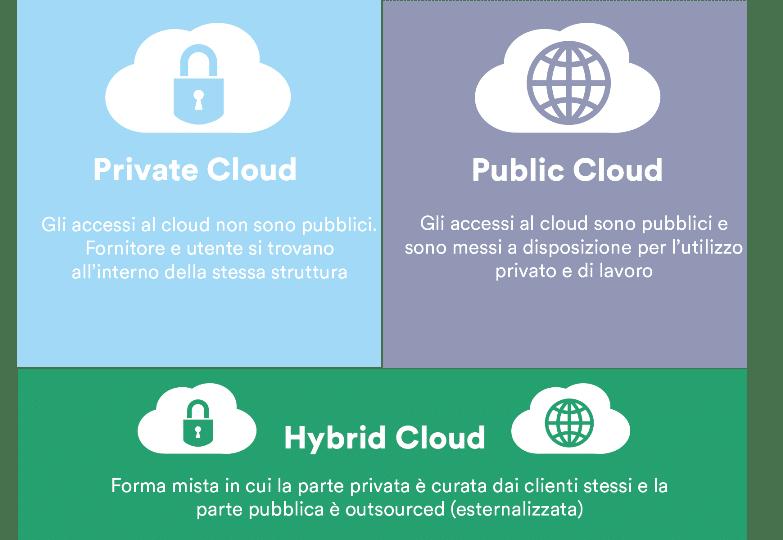 Le tre tipologie di cloud: privato, pubblico e ibrido