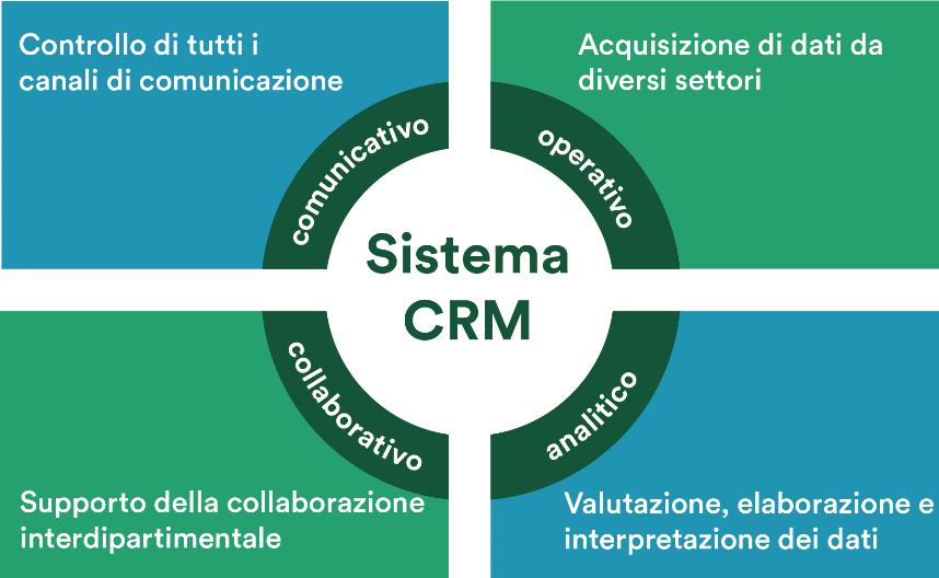 Le quattro componenti di un sistema CRM
